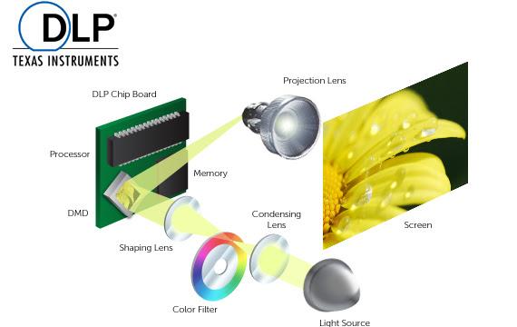 Hình ảnh minh hoạt công nghệ DLP