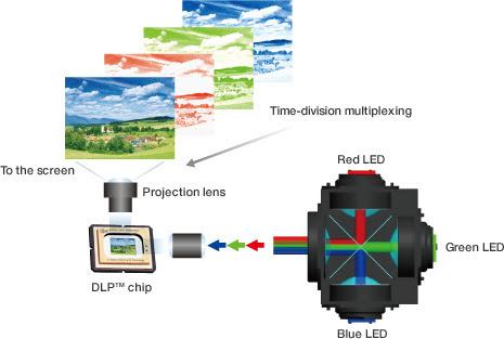 Cách hoạt động động của công nghệ DLP
