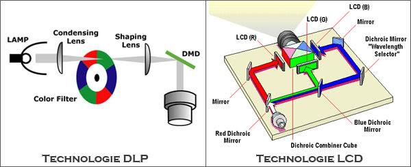 Thông số kỹ thuật của máy chiếu mà bạn cần biết đến