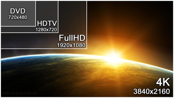 Kích thước độ phân giải màn hình