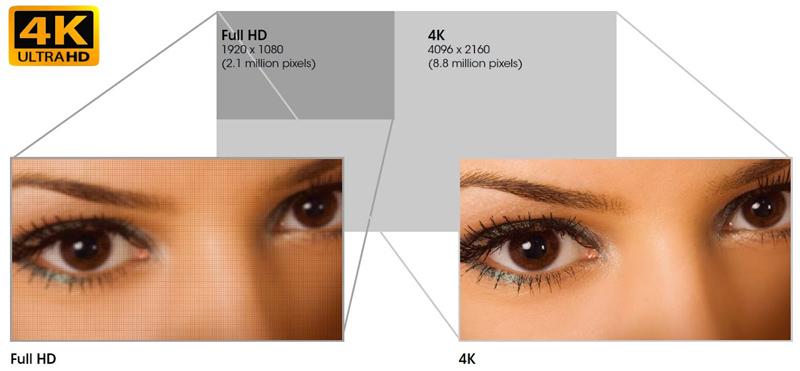 Hình ảnh minh hoạt độ phân giải siêu cao 4k Ultra HD
