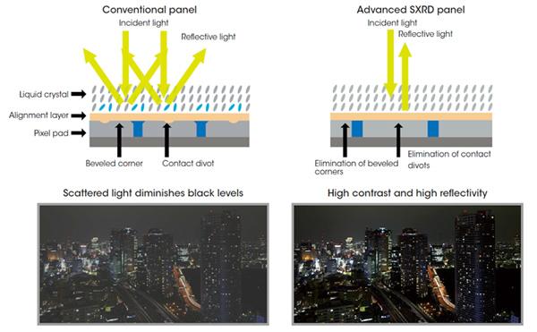 Công nghệ màn hình ảnh SXRD