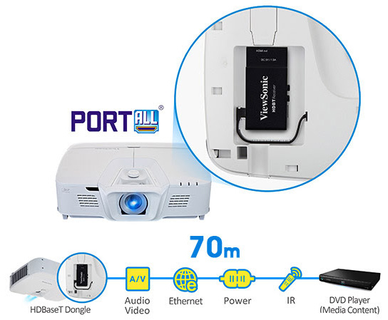 Công nghệ HDBaseT và công nghệ PortAll®