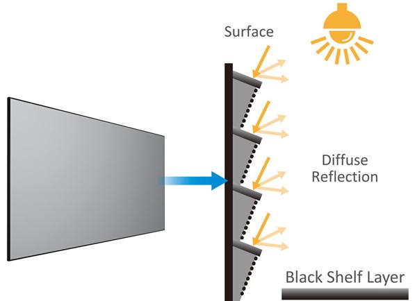 Màn chiếu hỗ trợ độ nét cao, chiếu trong môi trường sáng.
